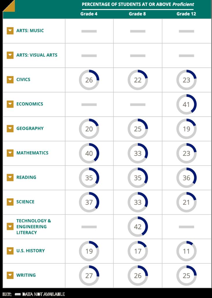 2017 National NAEP Statistics